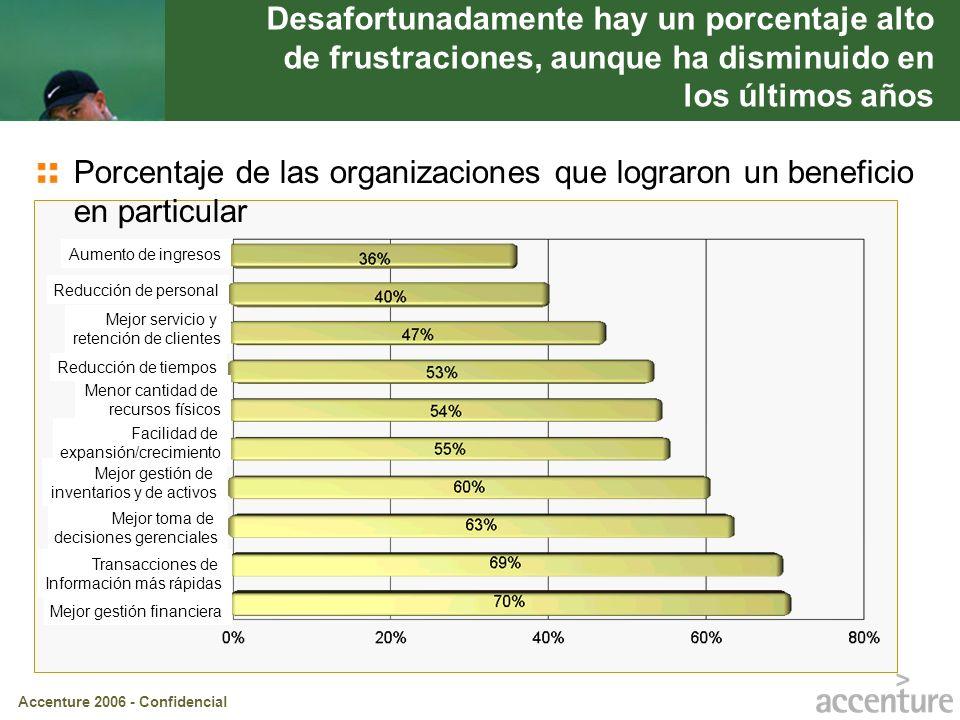 Accenture 2006 - Confidencial Desafortunadamente hay un porcentaje alto de frustraciones, aunque ha disminuido en los últimos años Porcentaje de las o