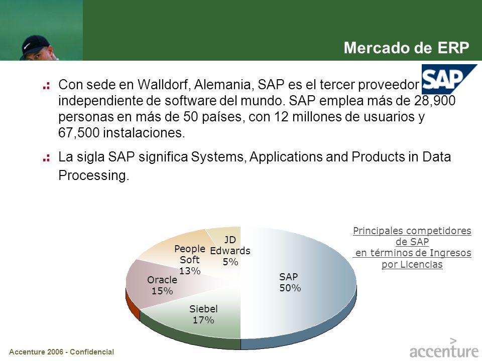 Accenture 2006 - Confidencial Principales competidores de SAP en términos de Ingresos por Licencias SAP 50% Siebel 17% Oracle 15% People Soft 13% JD E
