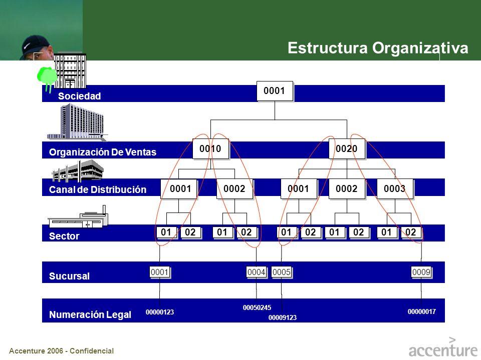 Accenture 2006 - Confidencial Estructura Organizativa Sucursal Sociedad Organización De Ventas Sector Canal de Distribución 0001 0010 0020 0001 0002 0