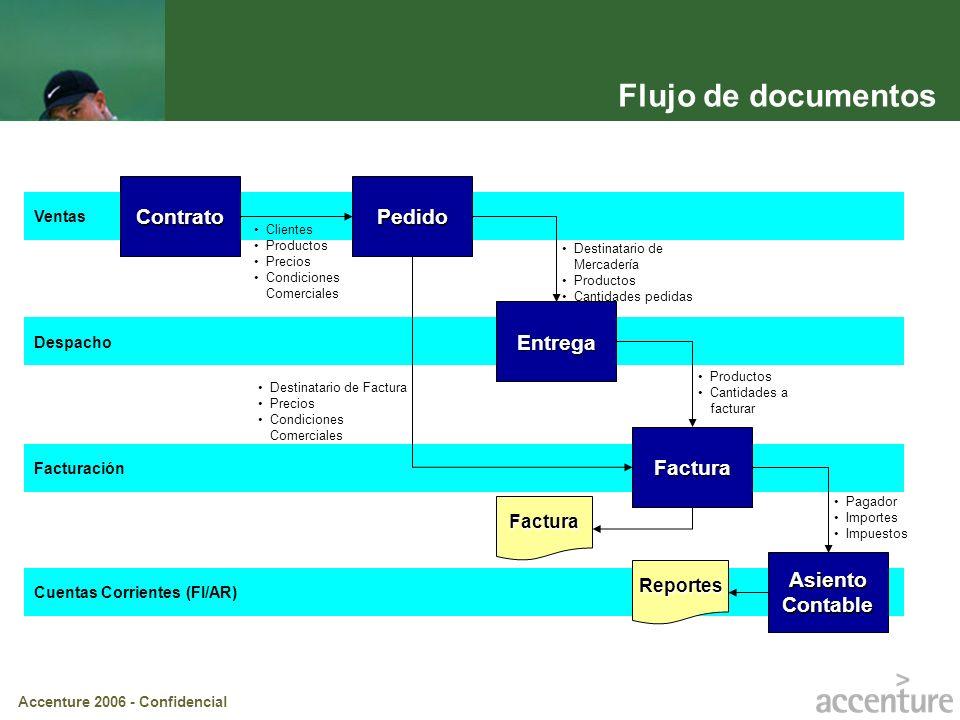 Accenture 2006 - Confidencial Despacho Facturación Cuentas Corrientes (FI/AR) Ventas Flujo de documentos ContratoPedido Entrega Factura Asiento Contab