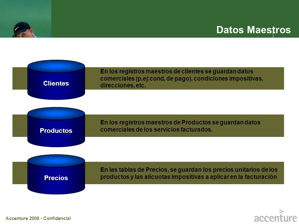 Accenture 2006 - Confidencial En las tablas de Precios, se guardan los precios unitarios de los productos y las alícuotas impositivas a aplicar en la
