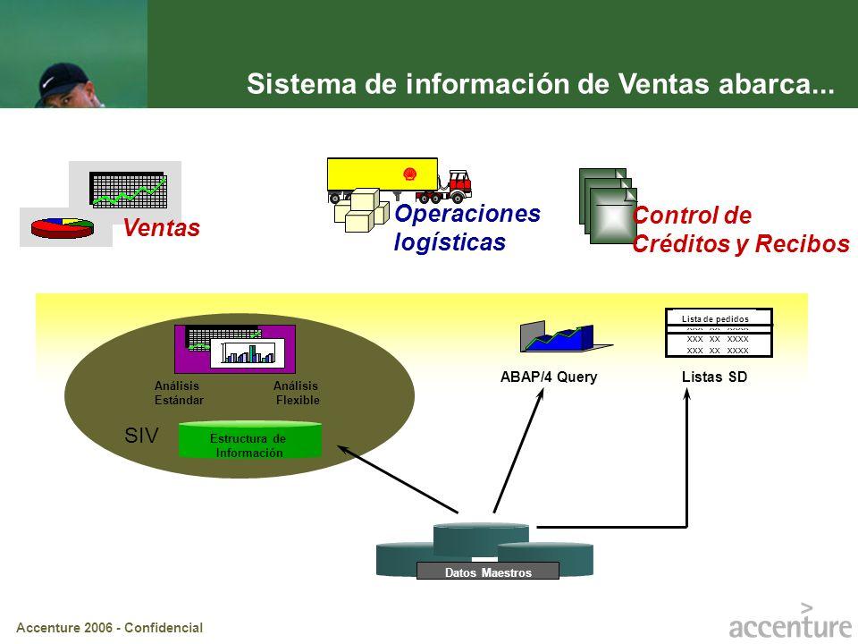 Accenture 2006 - Confidencial Datos Maestros Estructura de Información SIV Análisis Estándar Análisis Flexible xxx xx xxxx Lista de pedidos ABAP/4 Que