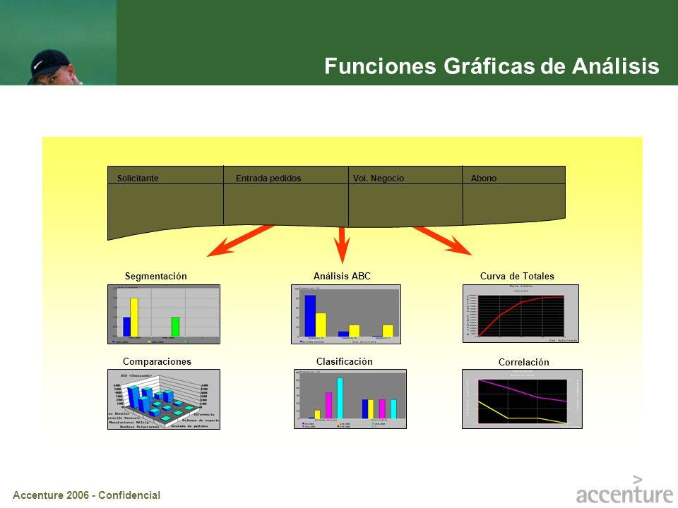 Accenture 2006 - Confidencial Funciones Gráficas de Análisis Solicitante Entrada pedidosVol. NegocioAbono Curva de Totales Correlación Análisis ABC Cl