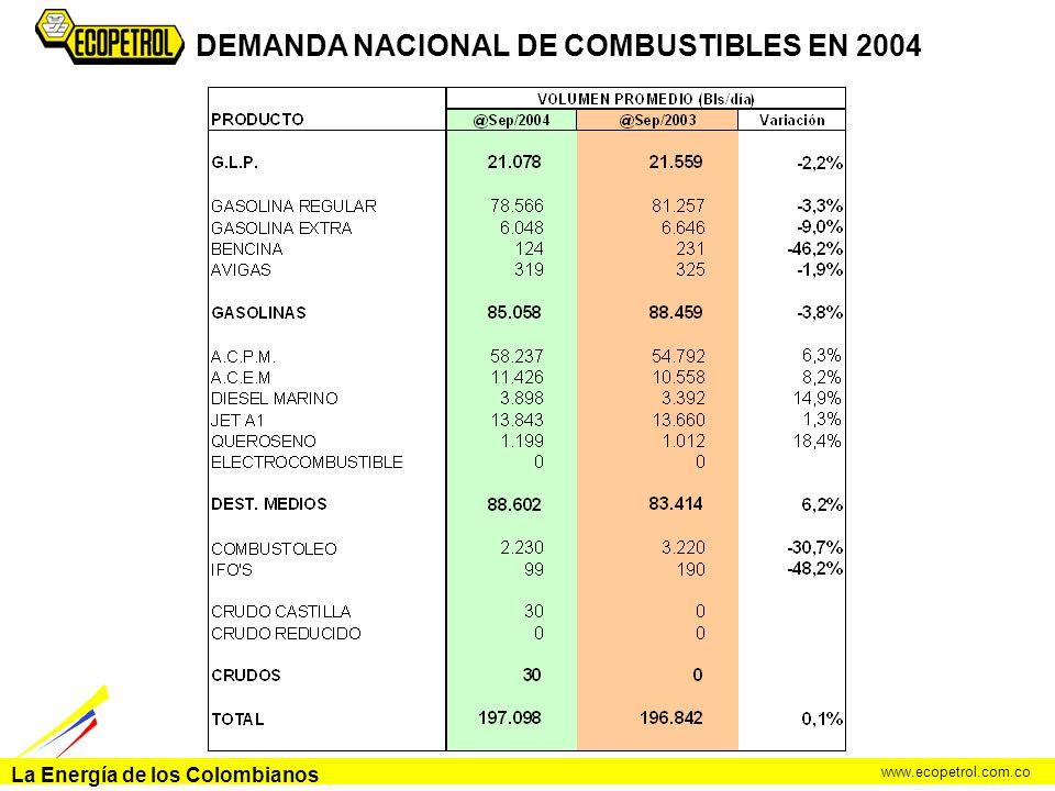 La Energía de los Colombianos www.ecopetrol.com.co DEMANDA NACIONAL DE COMBUSTIBLES EN 2004