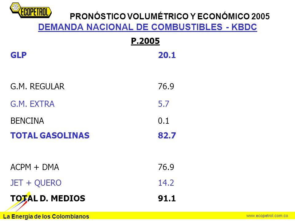 La Energía de los Colombianos www.ecopetrol.com.co DEMANDA NACIONAL DE COMBUSTIBLES - KBDC P.2005 GLP20.1 G.M. REGULAR76.9 G.M. EXTRA5.7 BENCINA0.1 TO