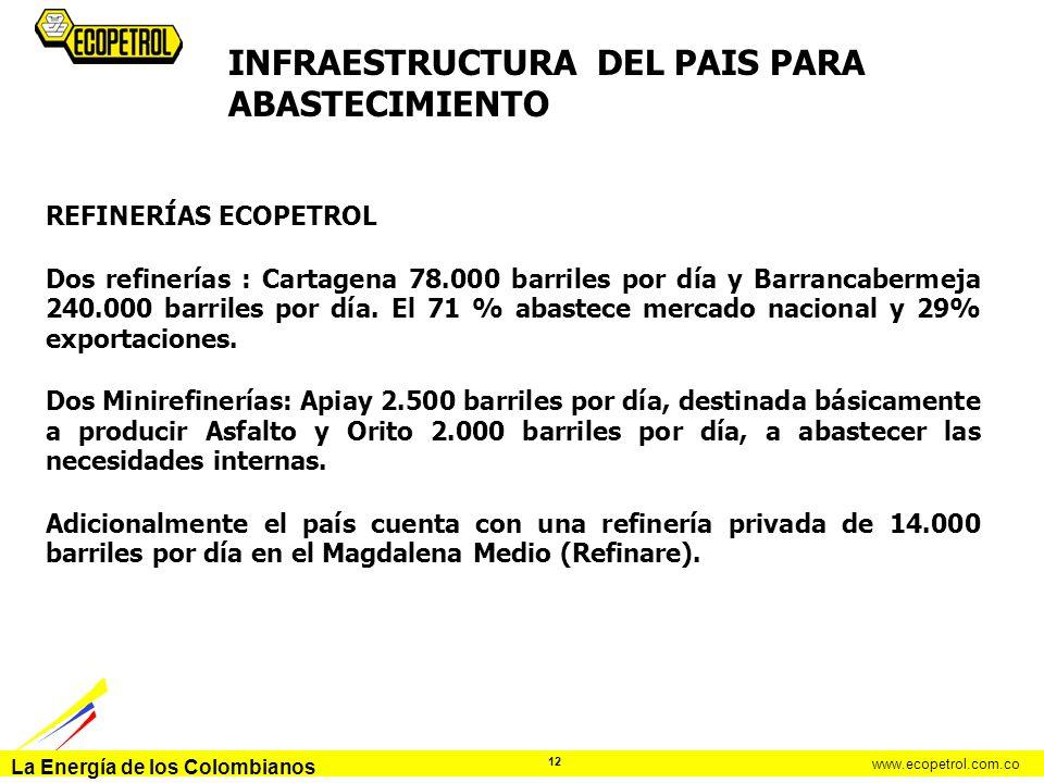La Energía de los Colombianos www.ecopetrol.com.co 12 INFRAESTRUCTURA DEL PAIS PARA ABASTECIMIENTO REFINERÍAS ECOPETROL Dos refinerías : Cartagena 78.