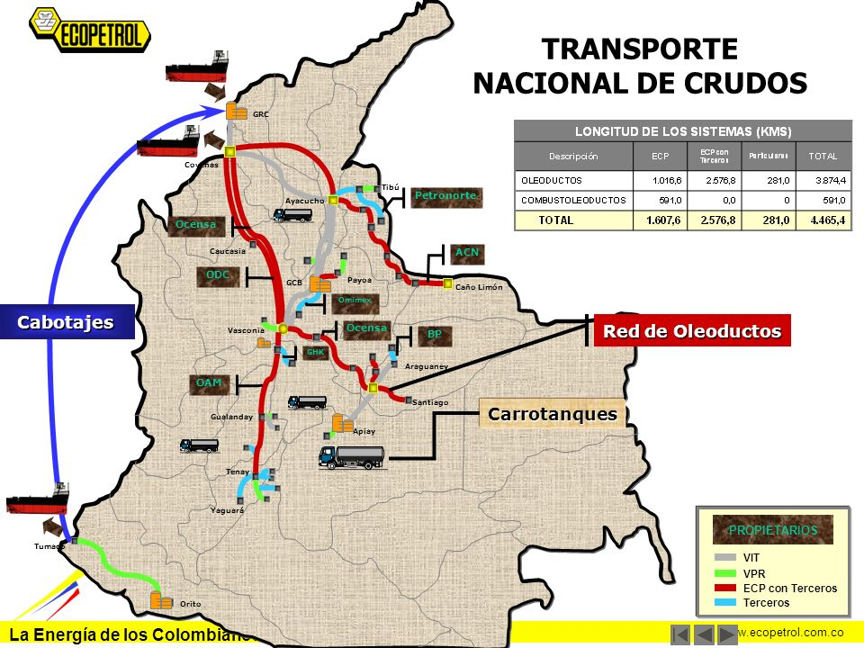 La Energía de los Colombianos www.ecopetrol.com.co TRANSPORTE NACIONAL DE CRUDOS ODC Ayacucho Tibú Caño Limón Araguaney Santiago Apiay Yaguará Tenay G