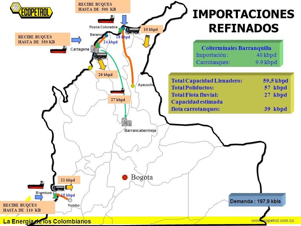 La Energía de los Colombianos www.ecopetrol.com.co Pozos Colorados Baranoa Ayacucho Yumbo B/ventura Cartagena IMPORTACIONES REFINADOS Demanda : 197,9