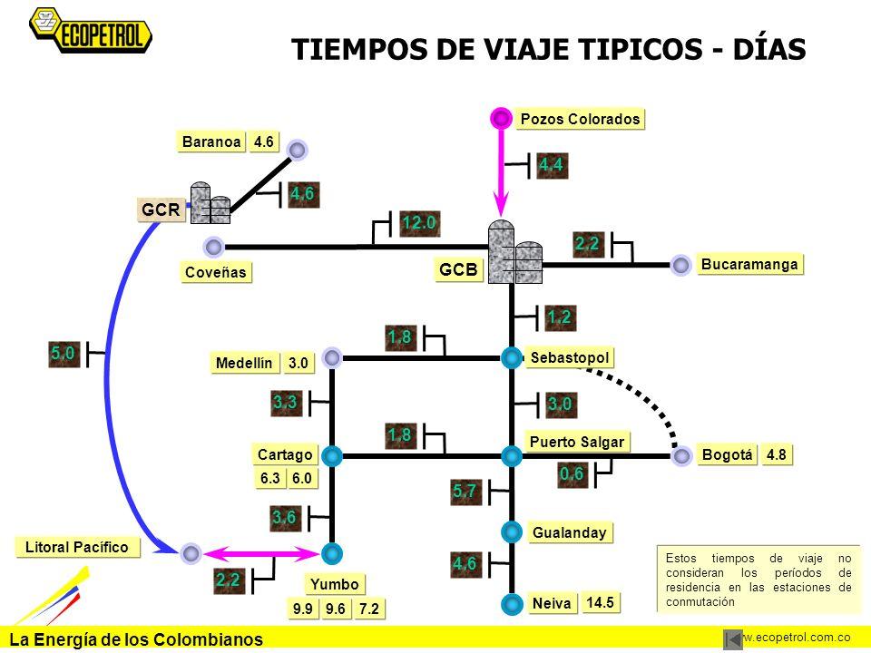 La Energía de los Colombianos www.ecopetrol.com.co TIEMPOS DE VIAJE TIPICOS - DÍAS Pozos Colorados Litoral Pacífico Bucaramanga Cartago Medellín Bogot