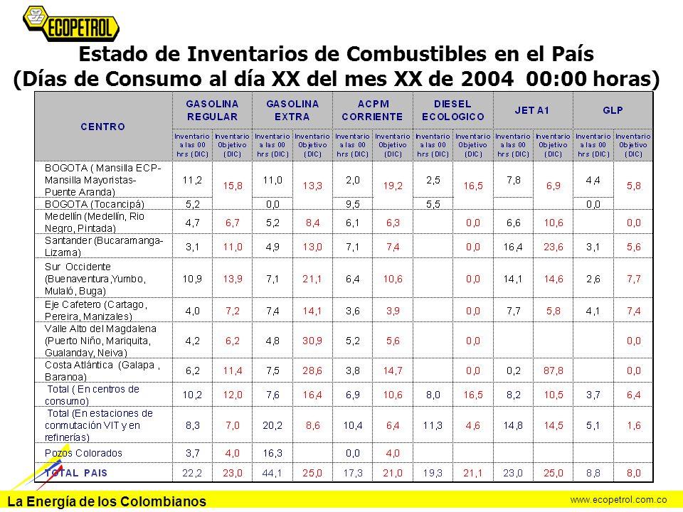 La Energía de los Colombianos www.ecopetrol.com.co Estado de Inventarios de Combustibles en el País (Días de Consumo al día XX del mes XX de 2004 00:0