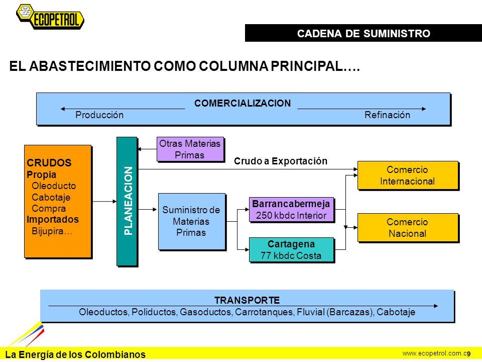 La Energía de los Colombianos www.ecopetrol.com.co CADENA DE SUMINISTRO Suministro de Materias Primas Cartagena 77 kbdc Costa Cartagena 77 kbdc Costa