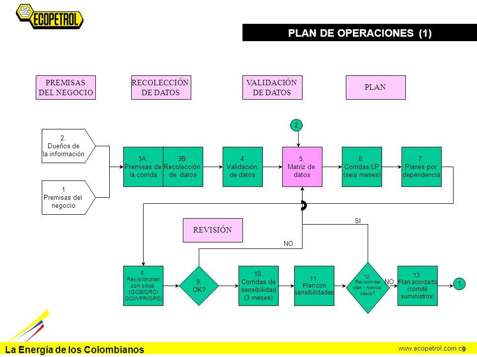 La Energía de los Colombianos www.ecopetrol.com.co PLAN DE OPERACIONES (1) 9 2. Dueños de la información 1 Premisas del negocio PREMISAS DEL NEGOCIO 3