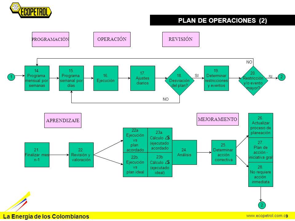 La Energía de los Colombianos www.ecopetrol.com.co PLAN DE OPERACIONES (2) 9 24. Análisis 23b Cálculo $ (ejecutado ideal) 23a. Cálculo $ (ejecutado ac