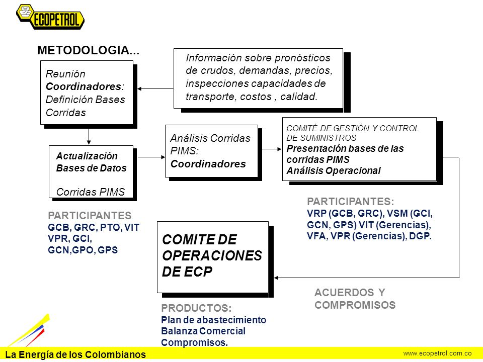 La Energía de los Colombianos www.ecopetrol.com.co METODOLOGIA... Actualización Bases de Datos Corridas PIMS PARTICIPANTES: VRP (GCB, GRC), VSM (GCI,