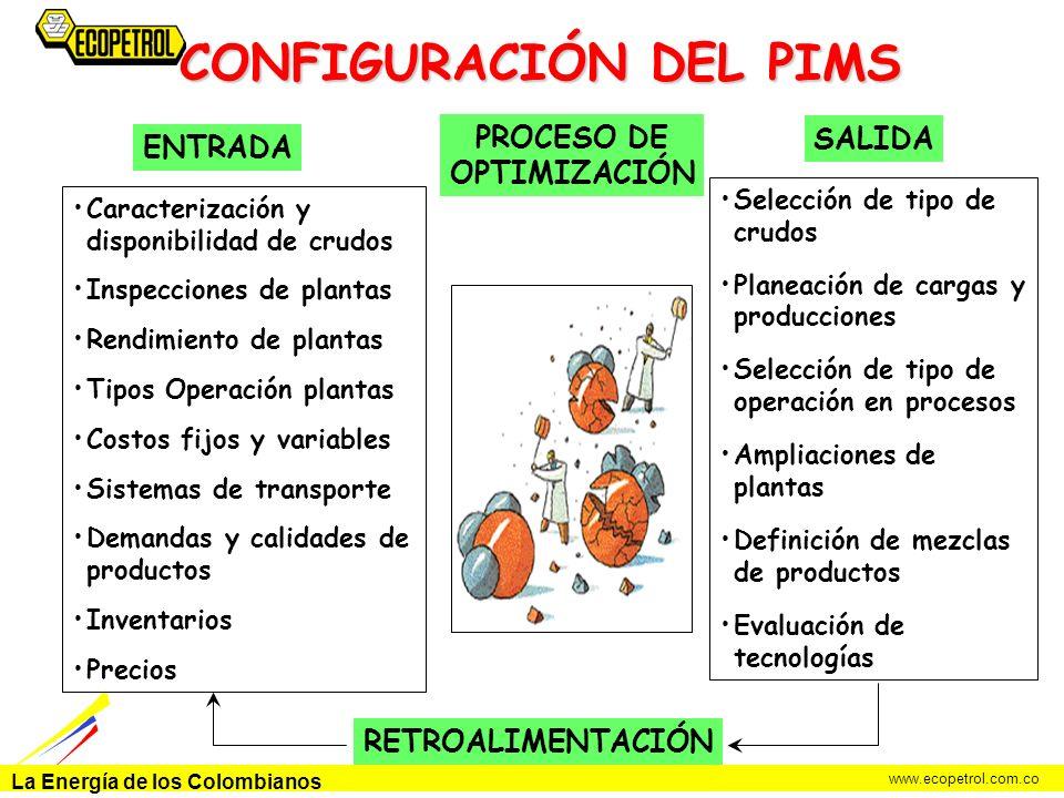 La Energía de los Colombianos www.ecopetrol.com.co CONFIGURACIÓN DEL PIMS ENTRADA PROCESO DE OPTIMIZACIÓN SALIDA Caracterización y disponibilidad de c