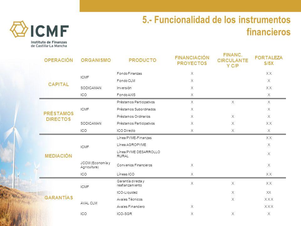 5.- Funcionalidad de los instrumentos financieros OPERACIÓNORGANISMOPRODUCTO FINANCIACIÓN PROYECTOS FINANC.