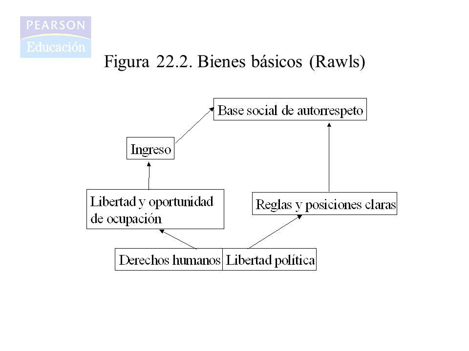 Tabla 22.1 Indice de desarrollo humano, 2001 Fuente: PNUD, 2001.