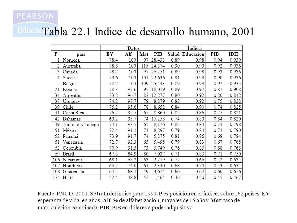 Tabla 22.1 Indice de desarrollo humano, 2001 Fuente: PNUD, 2001. Se trata del índice para 1999. P es posición en el índice, sobre 162 países. EV: espe