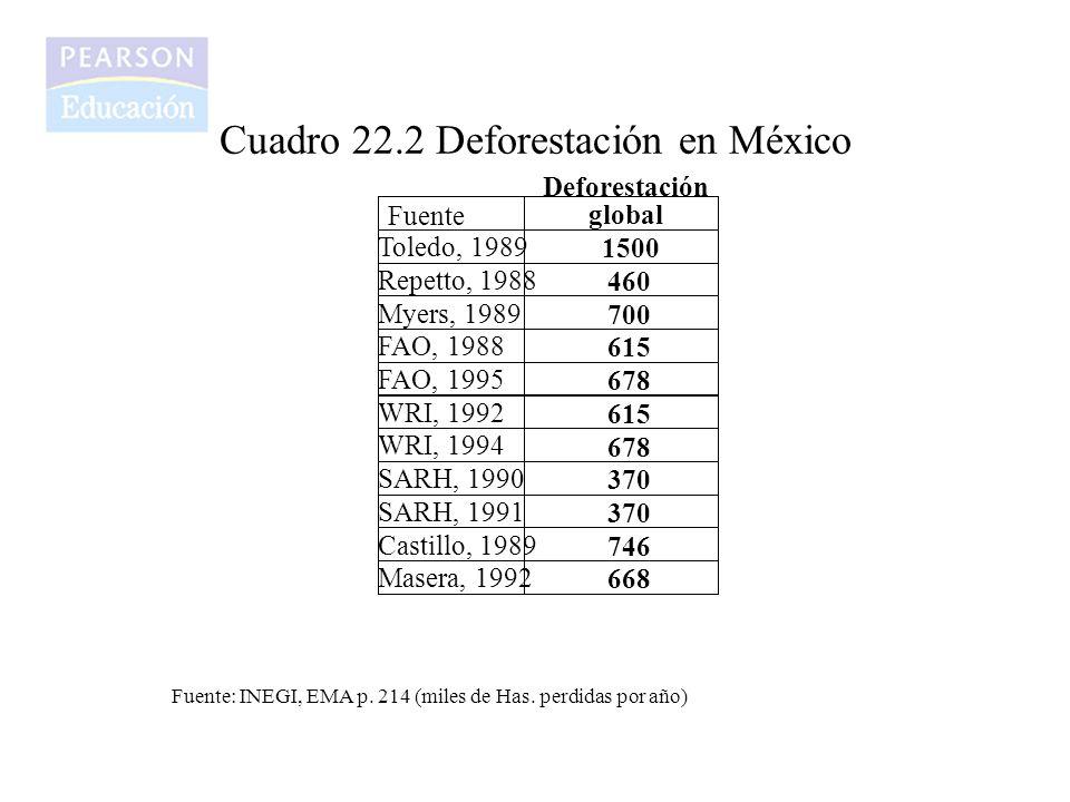 Cuadro 22.2 Deforestación en México Fuente: INEGI, EMA p. 214 (miles de Has. perdidas por año)
