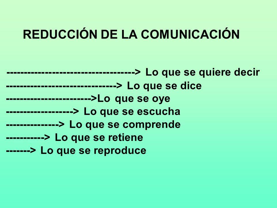 REDUCCIÓN DE LA COMUNICACIÓN ------------------------------------> Lo que se quiere decir -------------------------------> Lo que se dice ------------