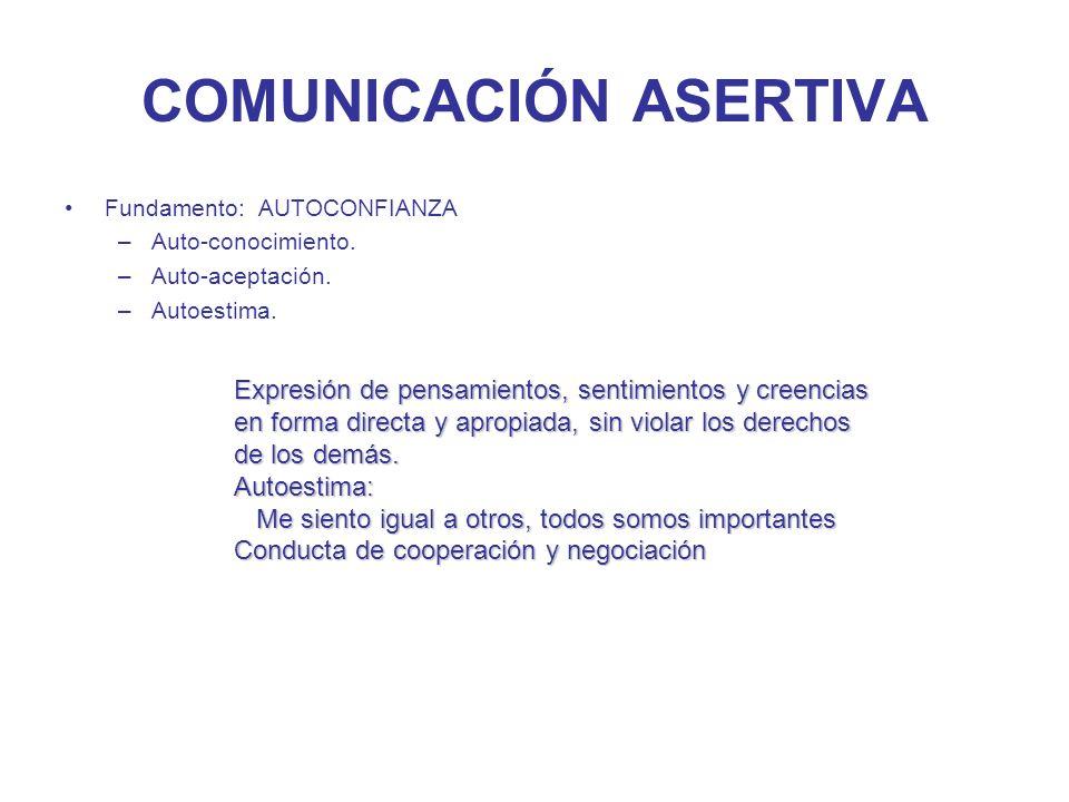 COMUNICACIÓN ASERTIVA Fundamento: AUTOCONFIANZA –Auto-conocimiento. –Auto-aceptación. –Autoestima. Expresión de pensamientos, sentimientos y creencias