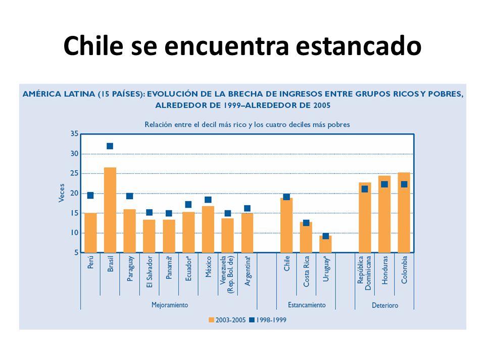 Chile se encuentra estancado