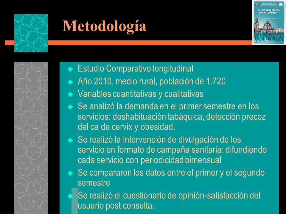 Metodología Estudio Comparativo longitudinal Año 2010, medio rural, población de 1.720 Variables cuantitativas y cualitativas Se analizó la demanda en
