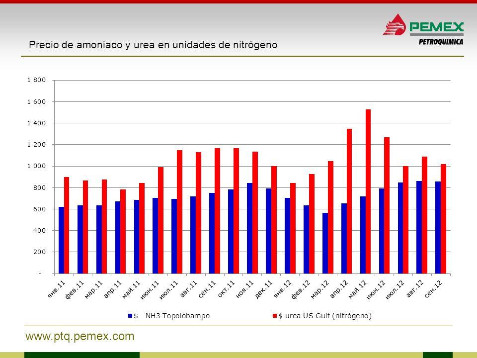 www.ptq.pemex.com Precio de amoniaco y urea en unidades de nitrógeno