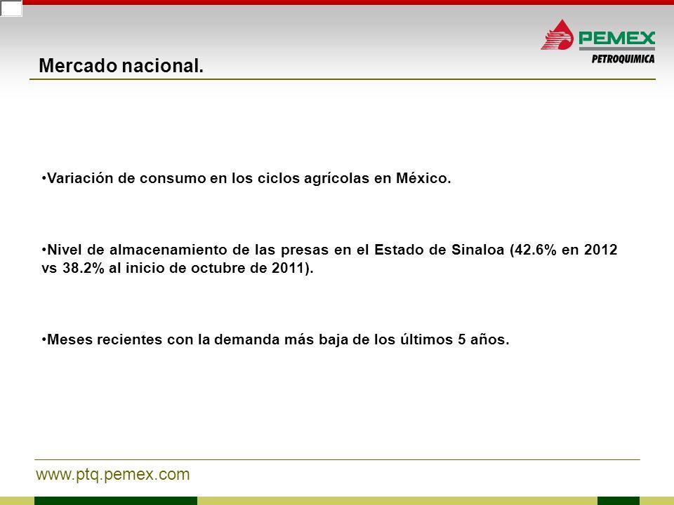 www.ptq.pemex.com Mercado nacional. Variación de consumo en los ciclos agrícolas en México. Nivel de almacenamiento de las presas en el Estado de Sina