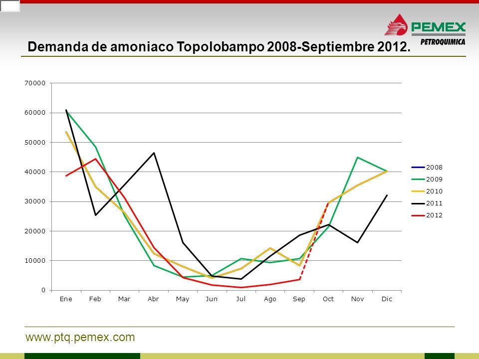 www.ptq.pemex.com Precio de amoniaco en el mercado nacional de fertilizantes nitrogenados.