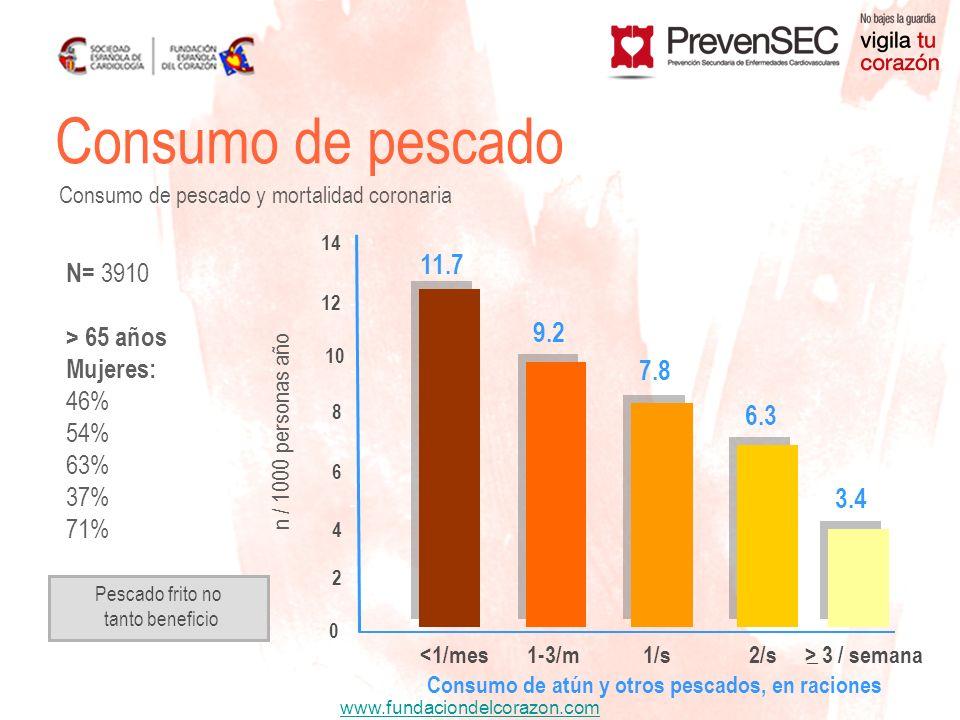 www.fundaciondelcorazon.com Consumo de pescado Consumo de pescado y mortalidad coronaria 11.7 9.2 7.8 6.3 3.4 0 2 4 6 8 10 12 14 <1/mes1-3/m1/s2/s n /