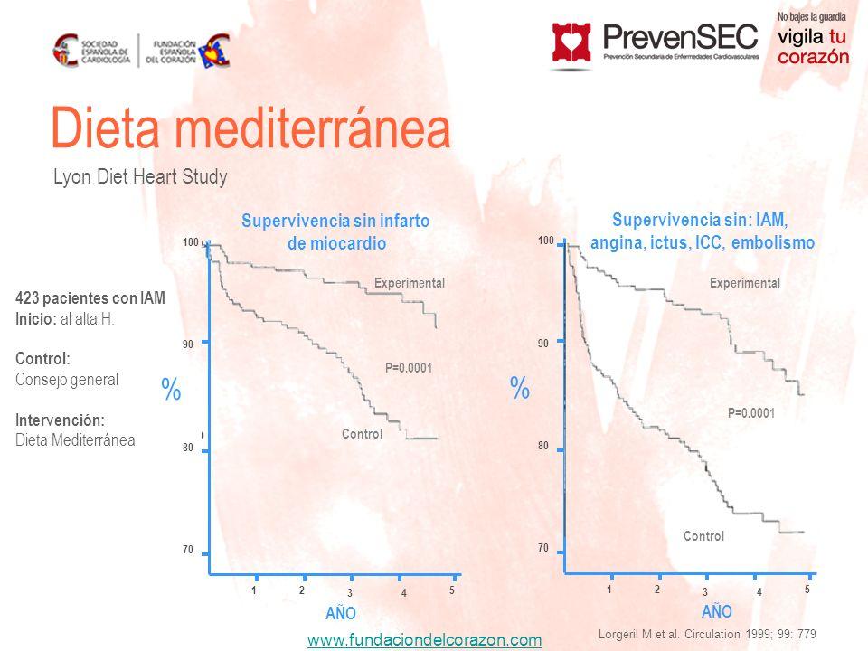 www.fundaciondelcorazon.com 423 pacientes con IAM Inicio: al alta H. Control: Consejo general Intervención: Dieta Mediterránea Dieta mediterránea Lyon