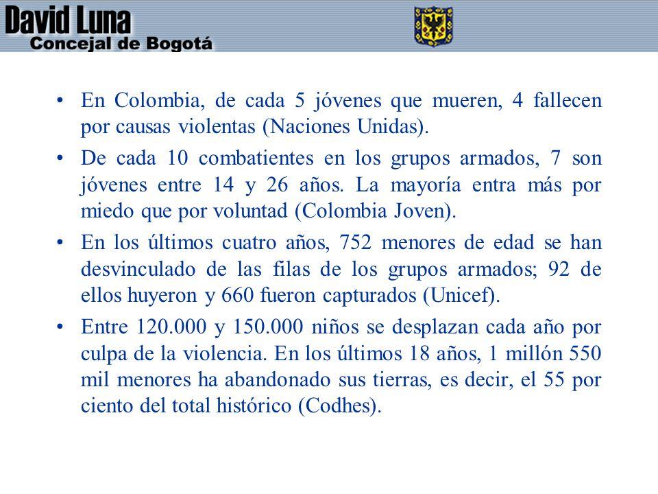 En Colombia, de cada 5 jóvenes que mueren, 4 fallecen por causas violentas (Naciones Unidas). De cada 10 combatientes en los grupos armados, 7 son jóv