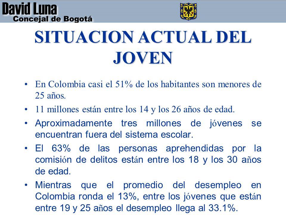SITUACION ACTUAL DEL JOVEN En Colombia casi el 51% de los habitantes son menores de 25 años. 11 millones están entre los 14 y los 26 años de edad. Apr
