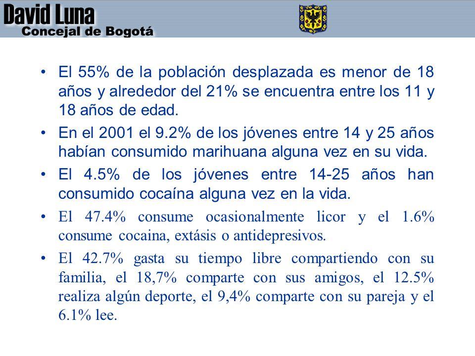 El 55% de la población desplazada es menor de 18 años y alrededor del 21% se encuentra entre los 11 y 18 años de edad. En el 2001 el 9.2% de los jóven