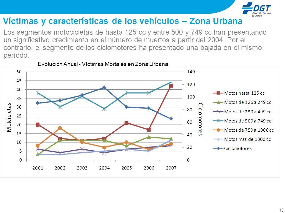 9 Víctimas y características de los vehículos – Zona Urbana El segmento de los ciclomotores presenta el mayor número de víctimas mortales, seguido por