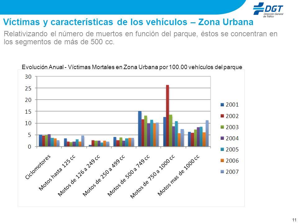 10 Víctimas y características de los vehículos – Zona Urbana Los segmentos motocicletas de hasta 125 cc y entre 500 y 749 cc han presentando un signif