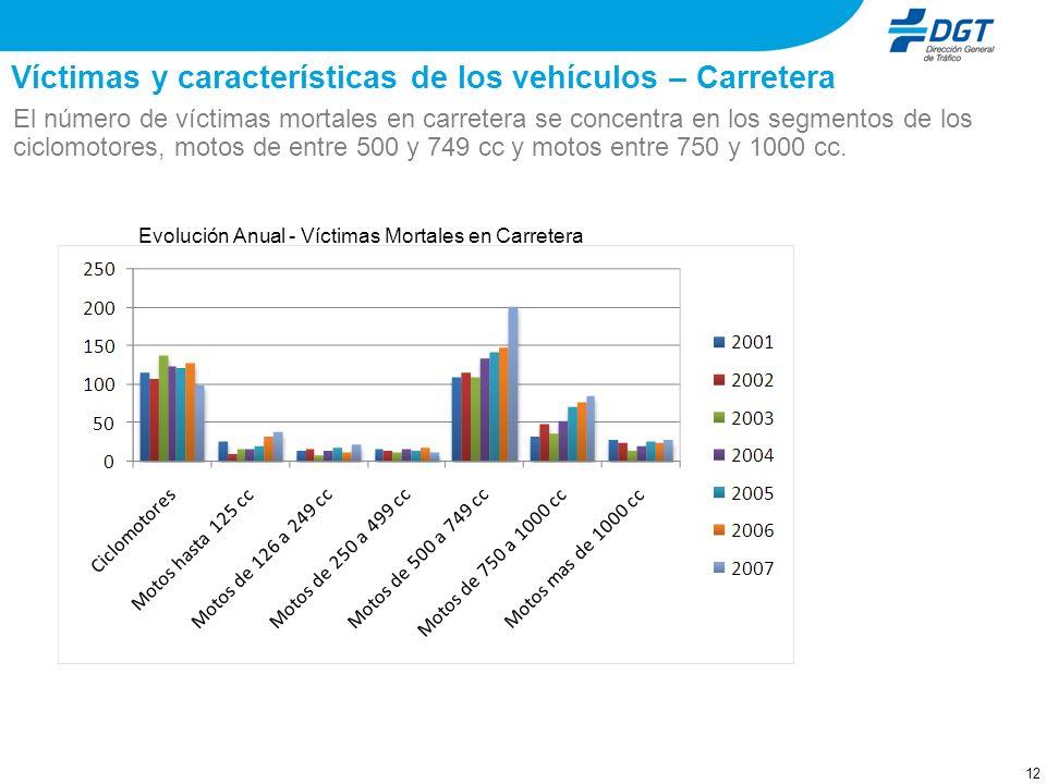 11 Víctimas y características de los vehículos – Zona Urbana Relativizando el número de muertos en función del parque, éstos se concentran en los segm