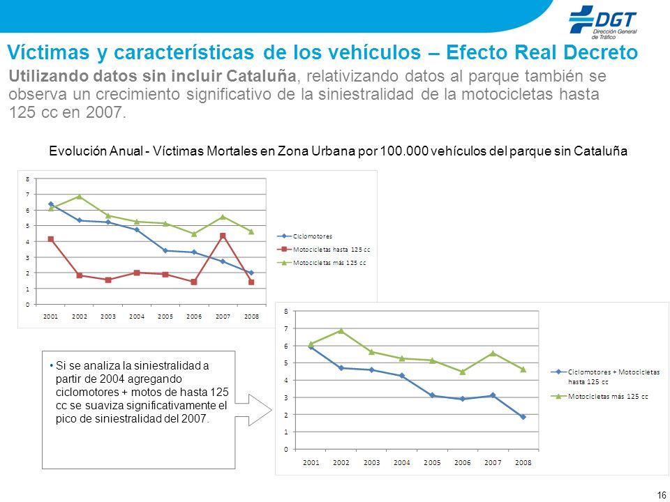 Víctimas y características de los vehículos – Efecto Real Decreto Evolución Anual - Víctimas Mortales en Zona Urbana sin Cataluña Utilizando datos sin