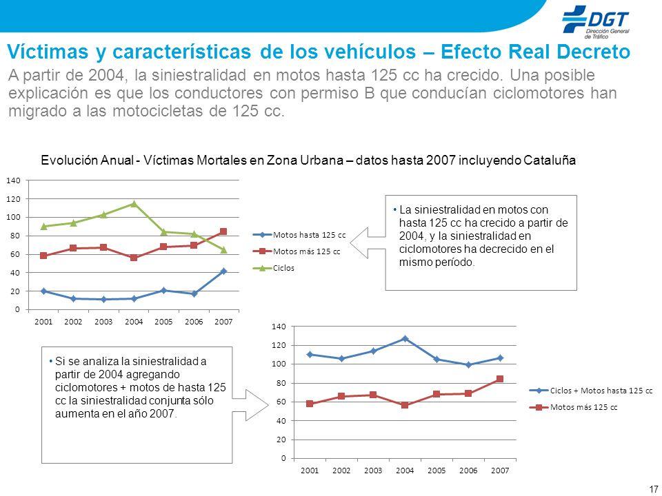 16 Víctimas y características de los vehículos – Efecto Real Decreto Evolución Anual - Víctimas Mortales en Zona Urbana por 100.000 vehículos del parq