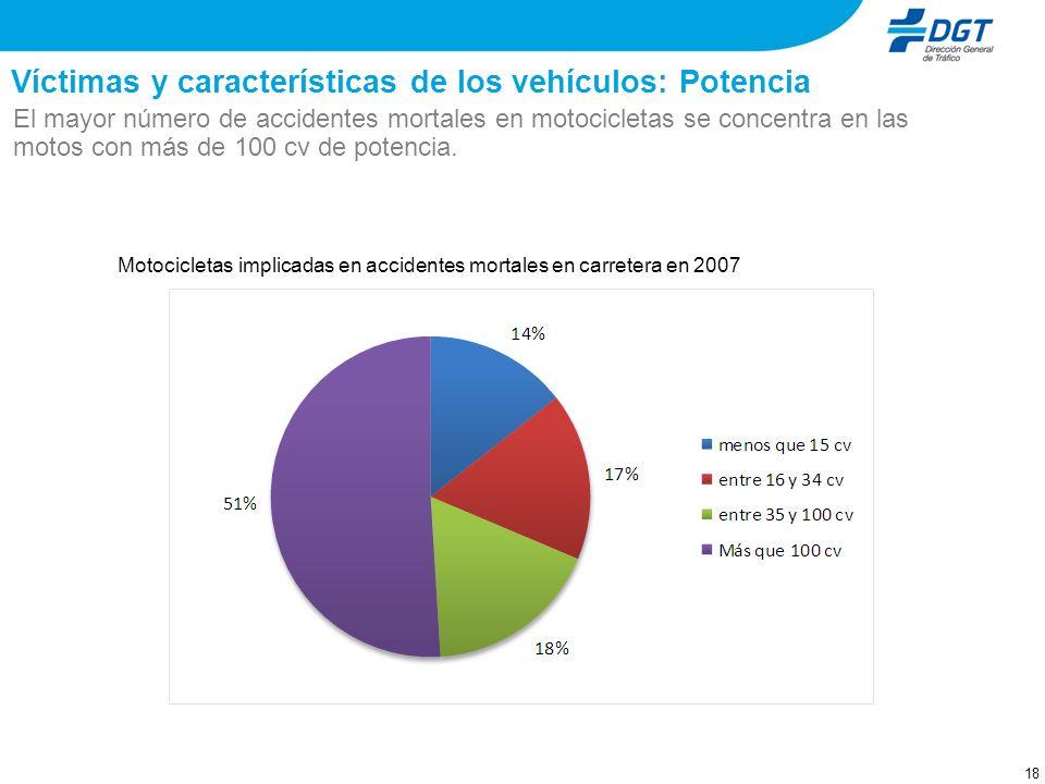 17 Víctimas y características de los vehículos – Efecto Real Decreto A partir de 2004, la siniestralidad en motos hasta 125 cc ha crecido. Una posible