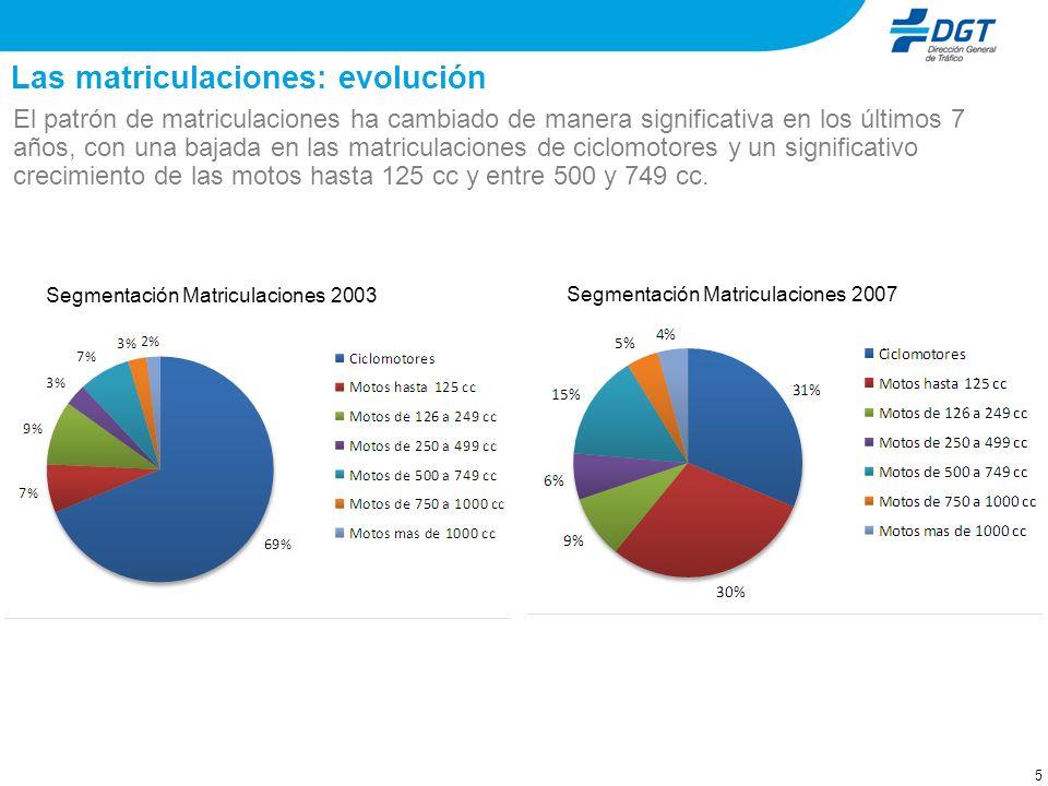 4 El parque: evolución La distribución de los segmentos del parque no ha cambiado de manera significativa en los últimos 7 años. Segmentación Parque 2