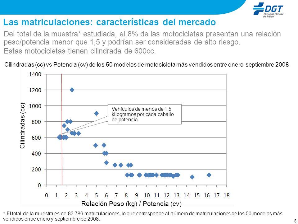 7 Cilindradas (cc) vs Potencia (cv) de los 50 modelos de motocicleta más vendidos entre enero-septiembre 2008 Cilindradas (cc) Potencia (cv) La distri