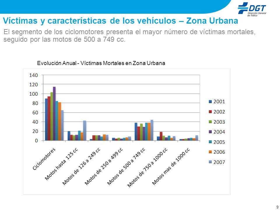 Las matriculaciones: características del mercado Vehículos de menos de 1,5 kilogramos por cada caballo de potencia. Cilindradas (cc) Relación Peso (kg