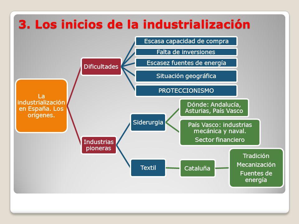 3. Los inicios de la industrialización La industrialización en España. Los orígenes. Dificultades Escasa capacidad de compra Falta de inversiones Esca
