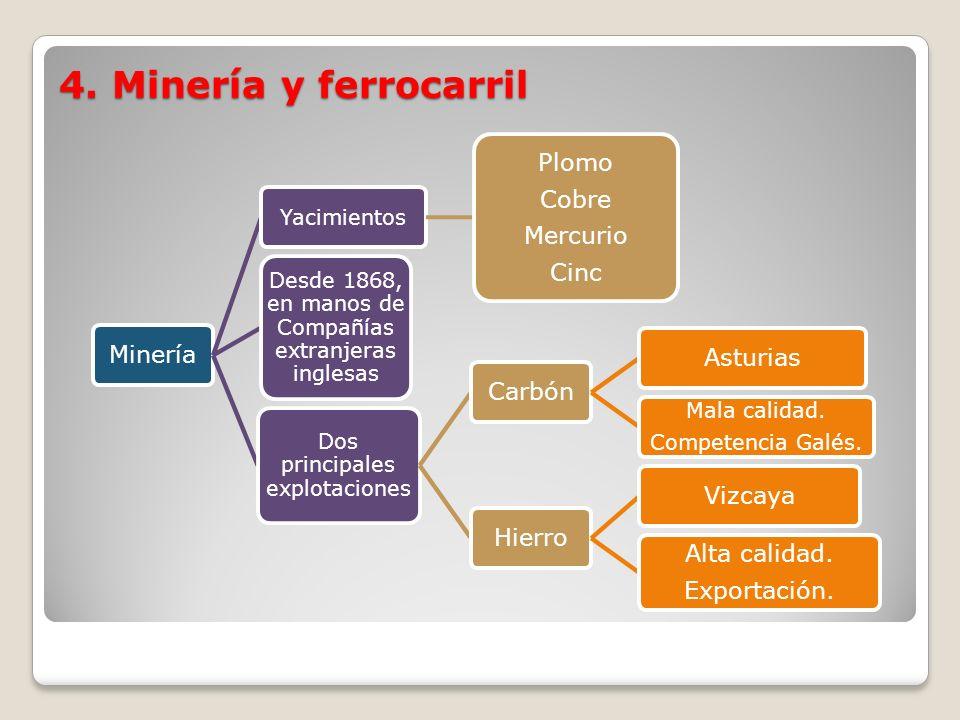 4. Minería y ferrocarril Minería Yacimientos Plomo Cobre Mercurio Cinc Desde 1868, en manos de Compañías extranjeras inglesas Dos principales explotac