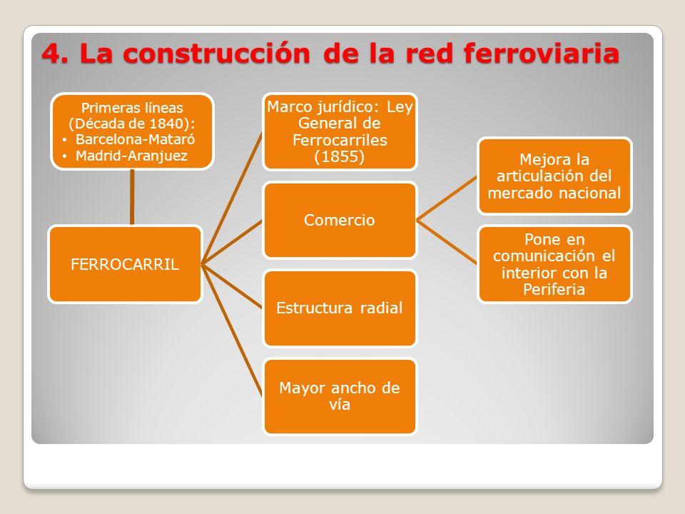 FERROCARRIL Marco jurídico: Ley General de Ferrocarriles (1855) Comercio Mejora la articulación del mercado nacional Pone en comunicación el interior
