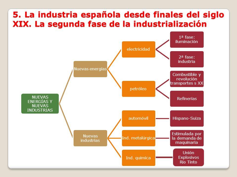 5. La industria española desde finales del siglo XIX. La segunda fase de la industrialización NUEVAS ENERGÍAS Y NUEVAS INDUSTRIAS Nuevas energíaselect