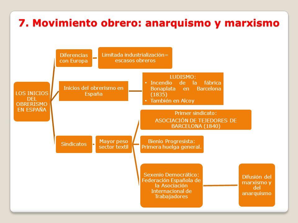 7. Movimiento obrero: anarquismo y marxismo LOS INICIOS DEL OBRERISMO EN ESPAÑA Diferencias con Europa Limitada industrialización= escasos obreros Sin