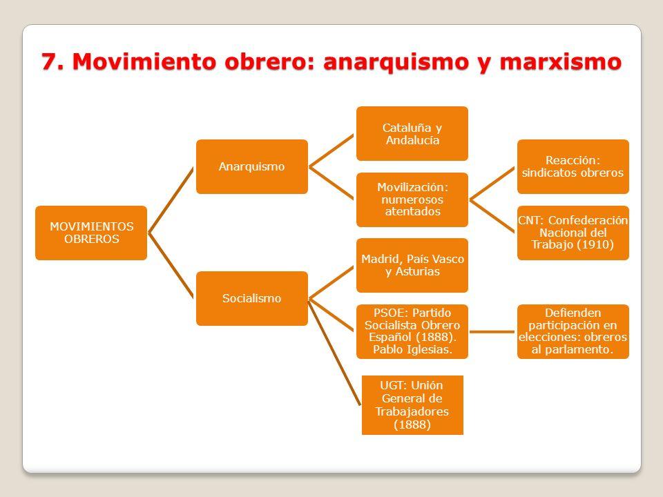 MOVIMIENTOS OBREROS Anarquismo Cataluña y Andalucía Movilización: numerosos atentados Reacción: sindicatos obreros CNT: Confederación Nacional del Tra